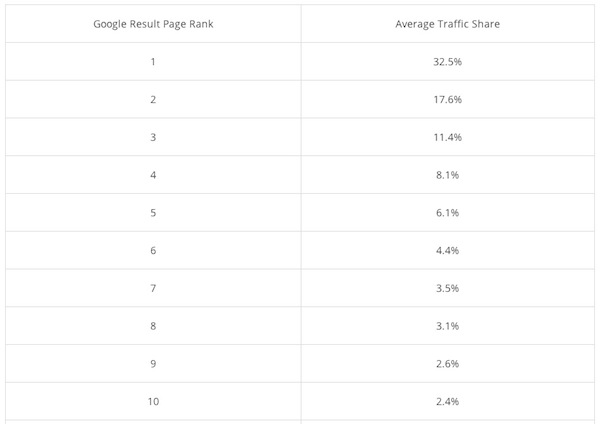 google-results-page-rank-average-traffic-share