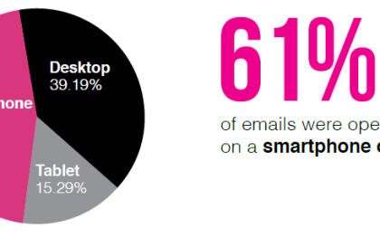Email Marketing: 61% of brand emails are viewed on smartphones and tablets