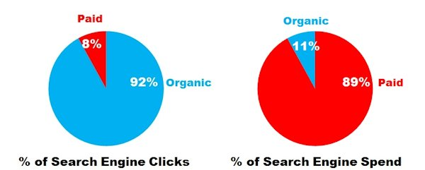 paid-vs-organic-search